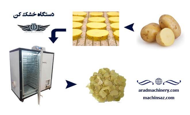 دستگاه خشک کن پیاز و سیب زمینی